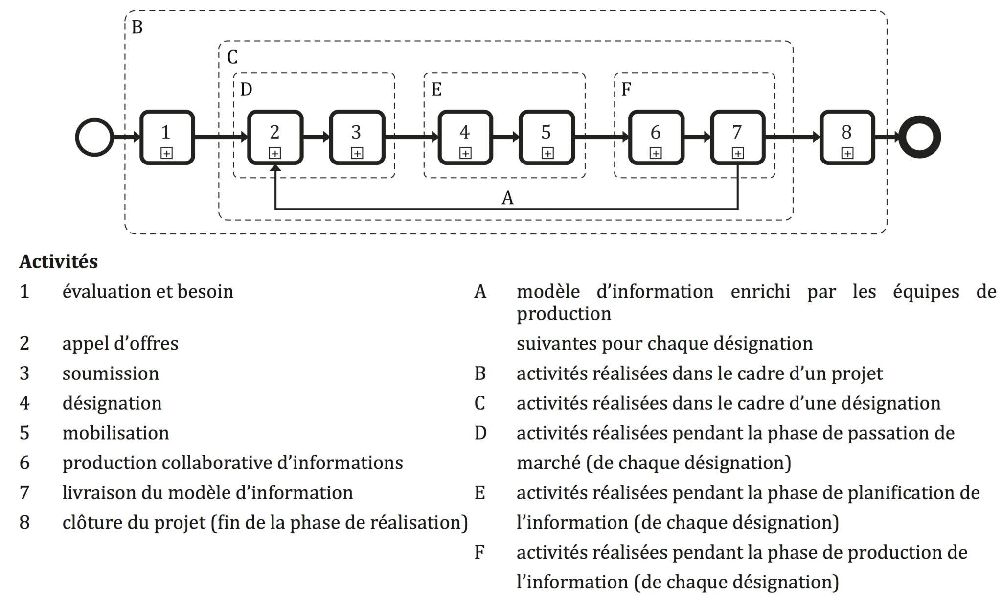 projet BIM et norme ISO 19650-2