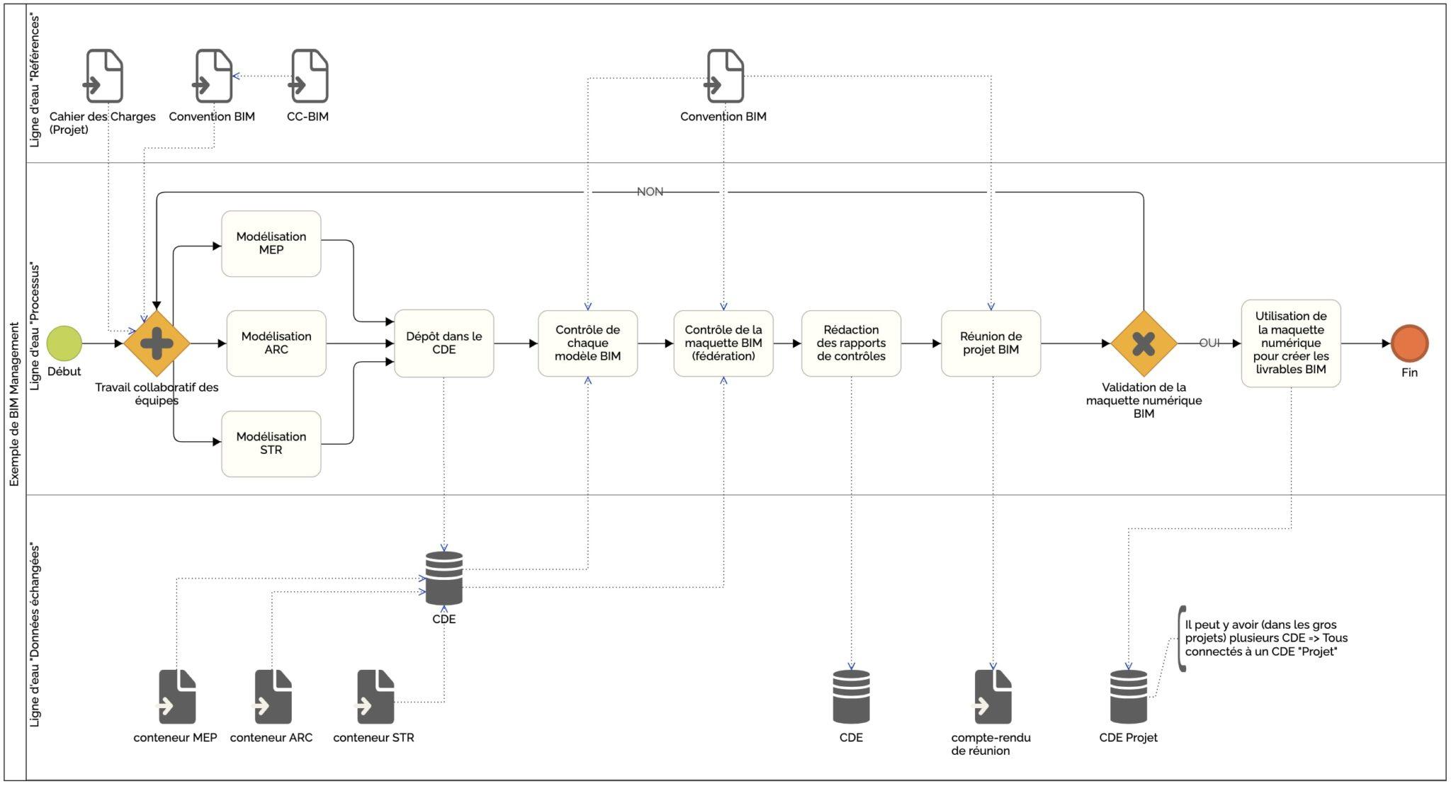 exemple de schéma BPMN dans une convention BIM