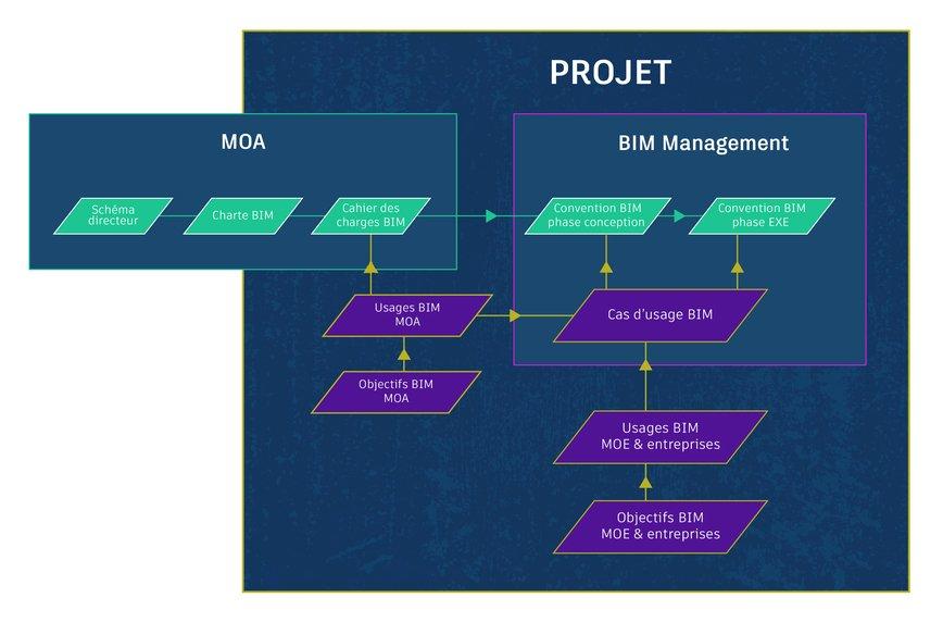 BIM Management et cas d'usage BIM dans un projet
