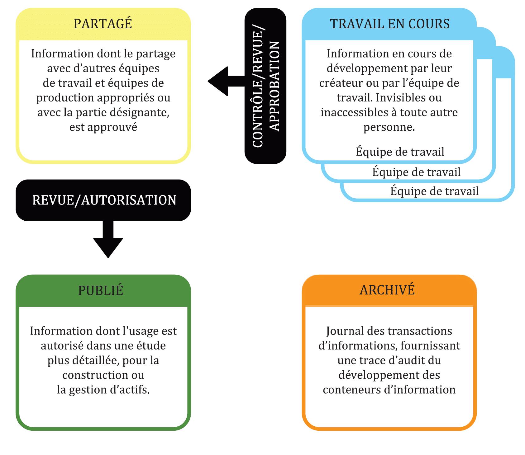 Plateforme BIM et changement de statut selon la norme ISO-19650