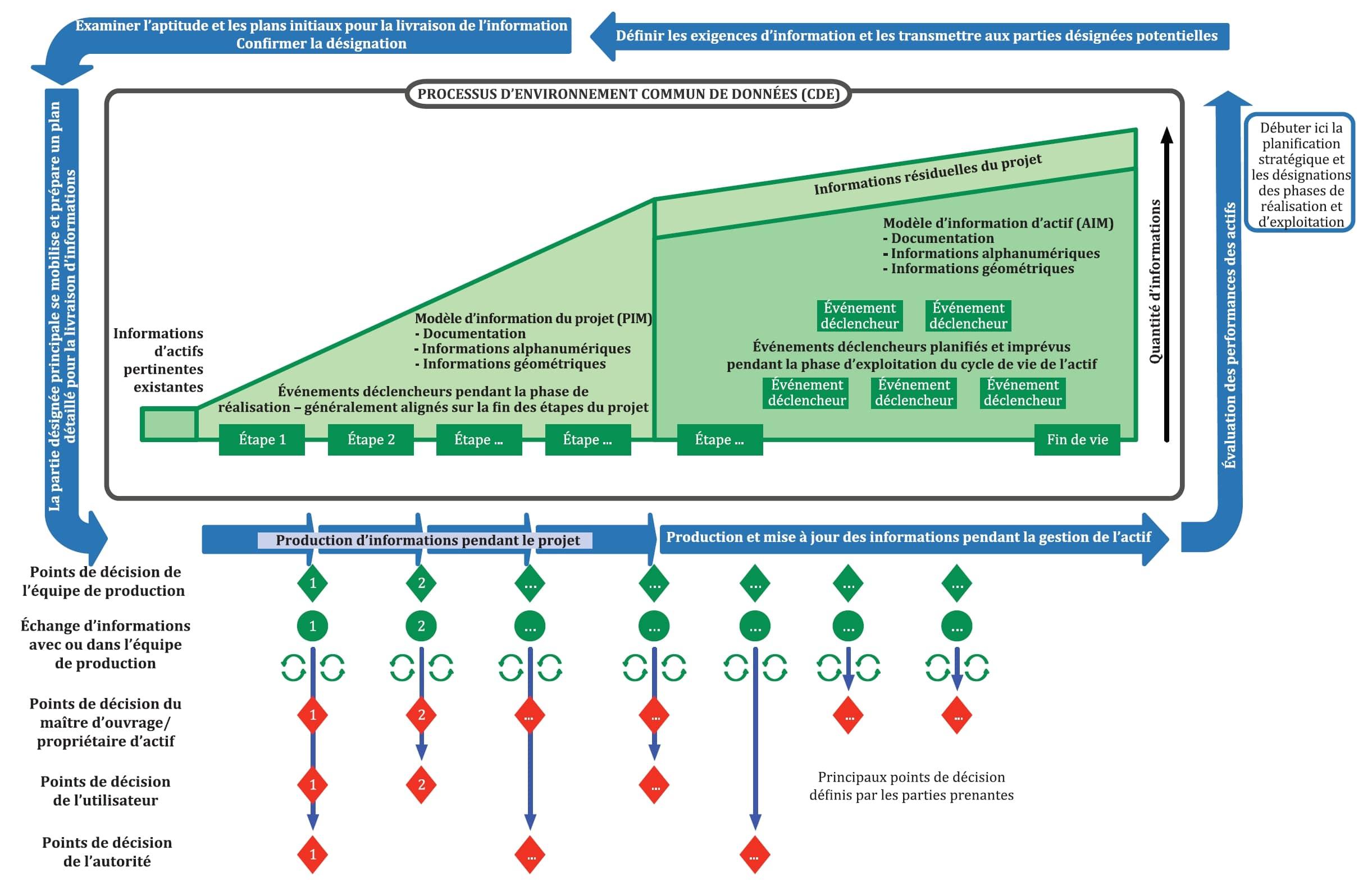 Vue d'ensemble d'une démarche BIM selon la norme ISO 19650