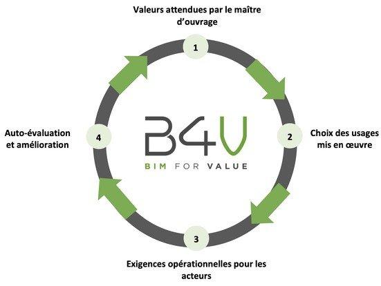 valorisation du BIM pour une maîtrise d'ouvrage, cadre de référence BIM for Value