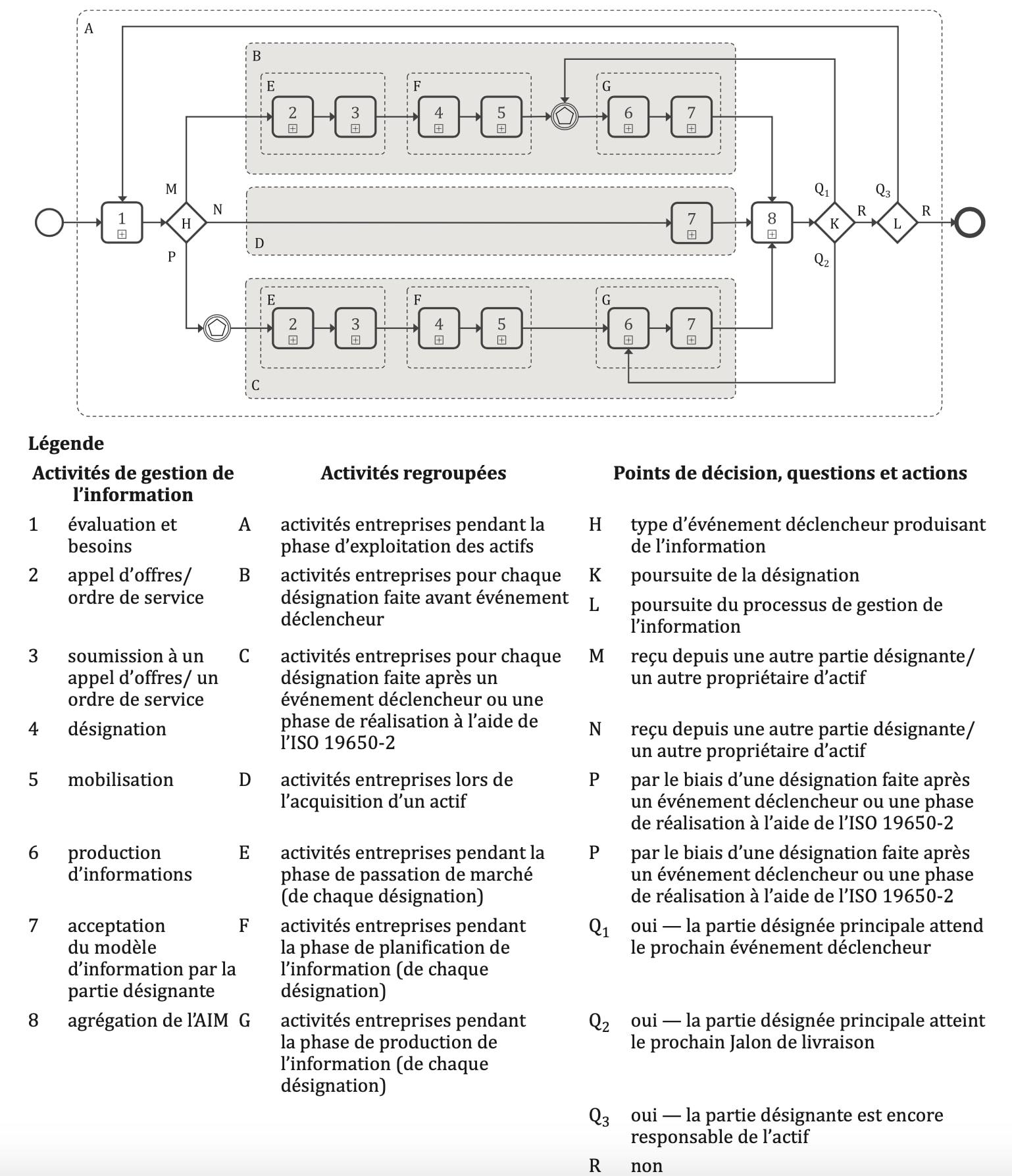 ISO 19650-3 processus de data management